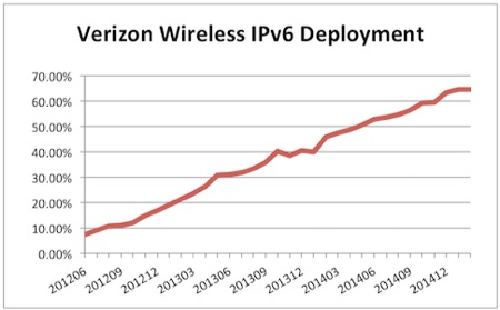 Verizon Wireless IPv6 %