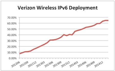 Verizon Wireless IPv6 %